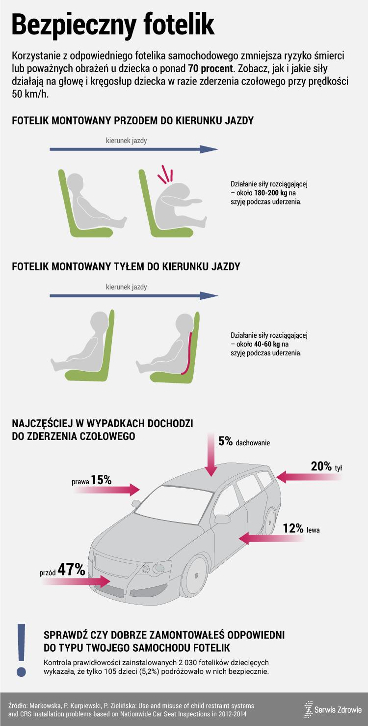Infografika - foteliki samochodowe